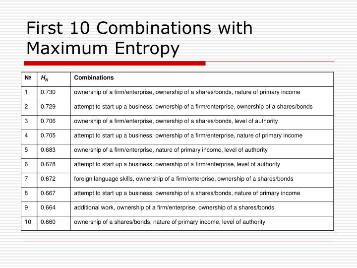 First 10 Combinations with Maximum Entropy