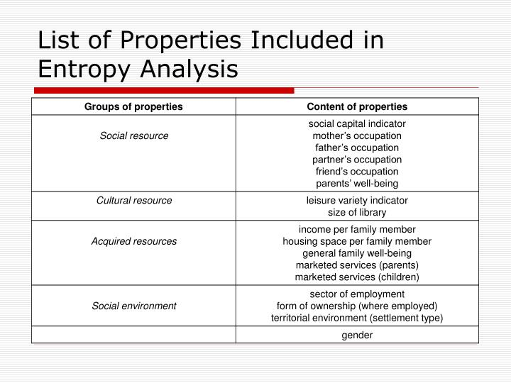 List of Properties Included in Entropy Analysis