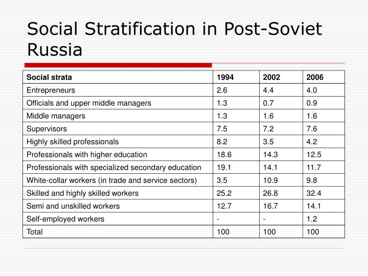 Social Stratification in Post-Soviet Russia
