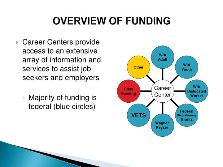 OVERVIEW OF FUNDING