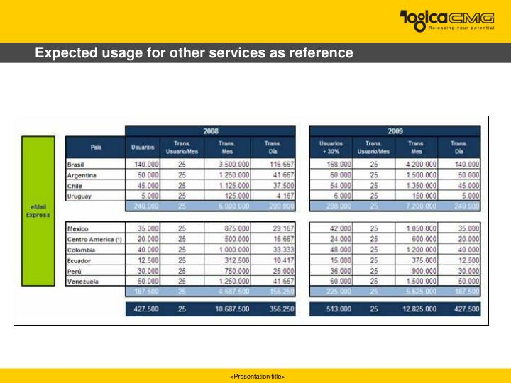Expected usage for other services as reference