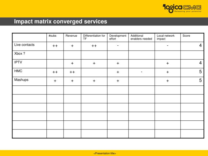 Impact matrix converged services