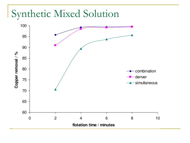 Synthetic Mixed Solution