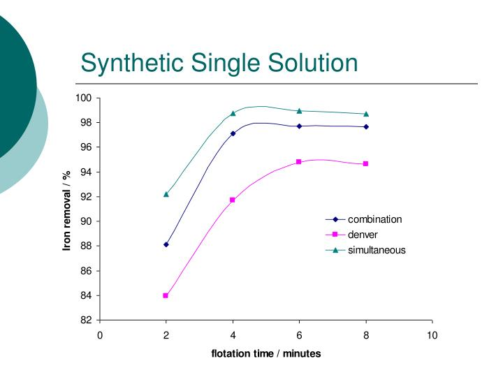 Synthetic Single Solution