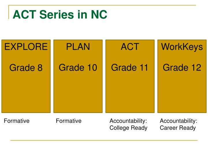 ACT Series in NC