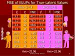 mse of blups for true latent values