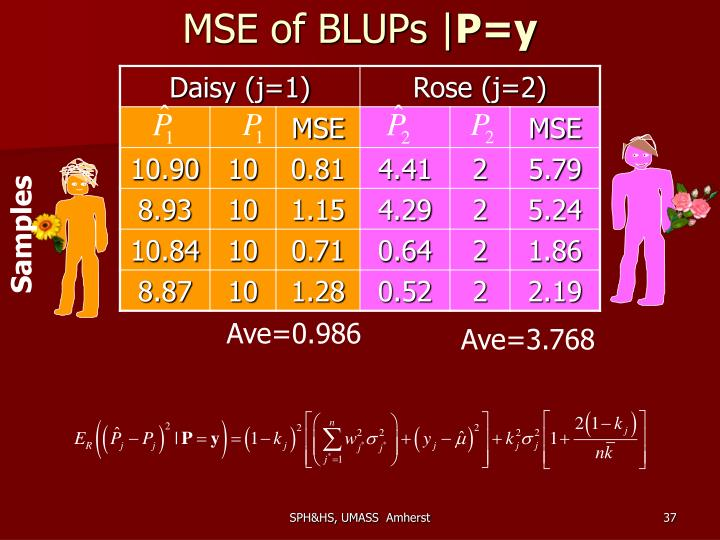 MSE of BLUPs |
