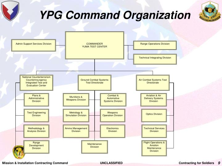 YPG Command Organization