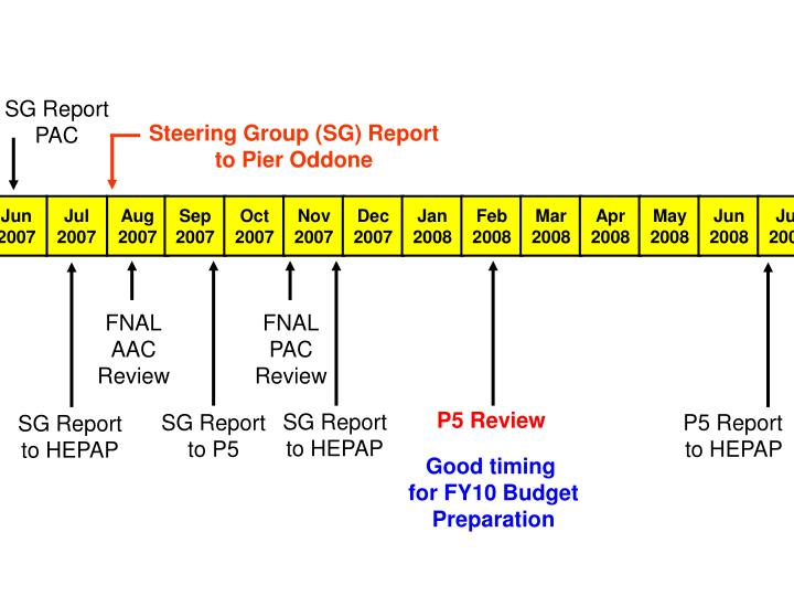 SG Report