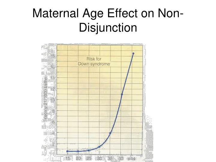Maternal Age Effect on Non-Disjunction