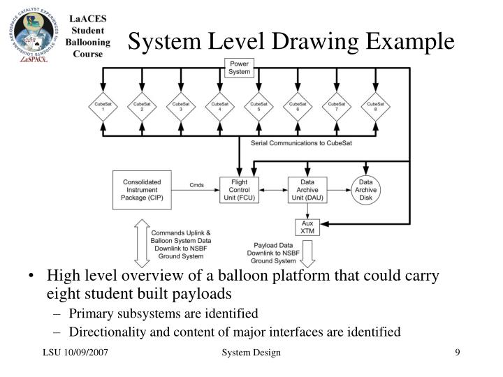 System Level Drawing Example