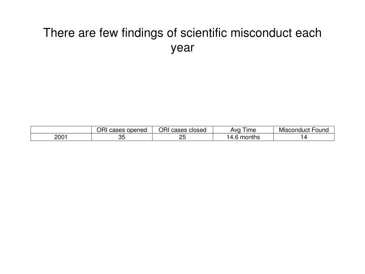 There are few findings of scientific misconduct each year