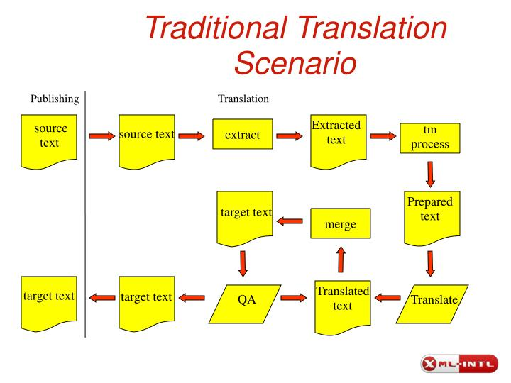 Traditional Translation Scenario