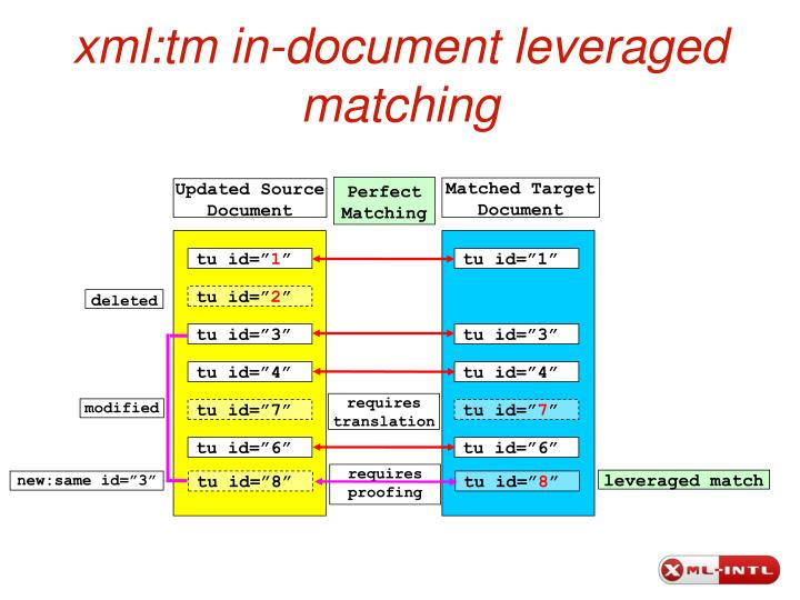 xml:tm in-document leveraged matching