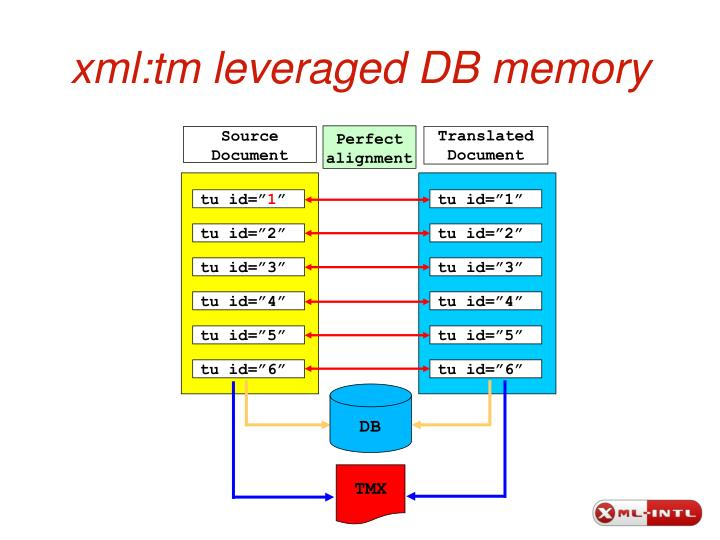 xml:tm leveraged DB memory