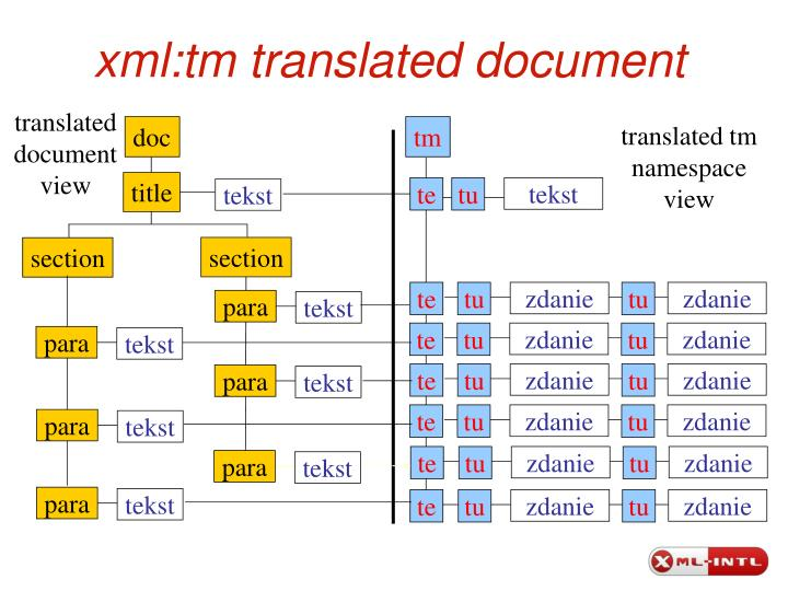 xml:tm translated document