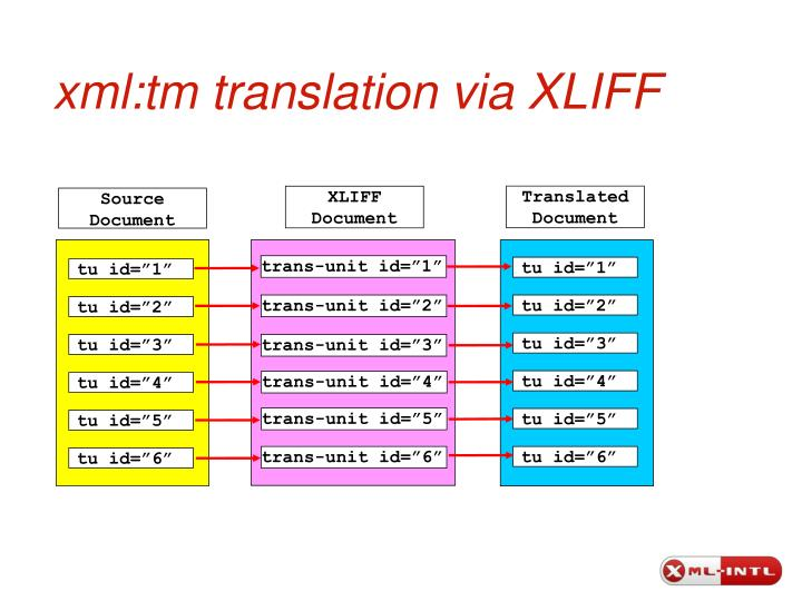 xml:tm translation