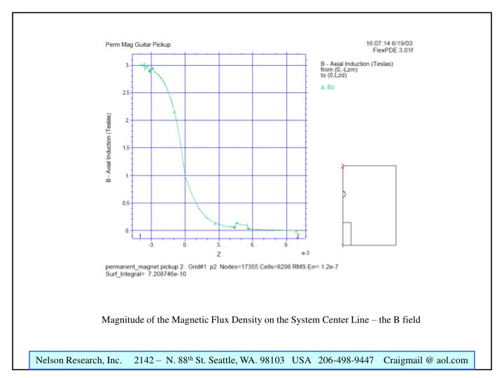 Magnitude of the Magnetic Flux Density on the System Center Line – the B field