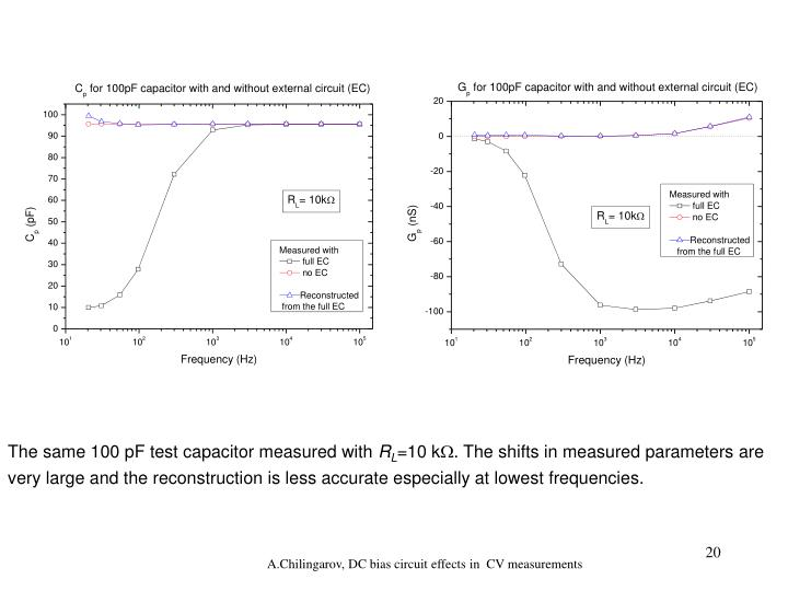 The same 100 pF test capacitor measured with