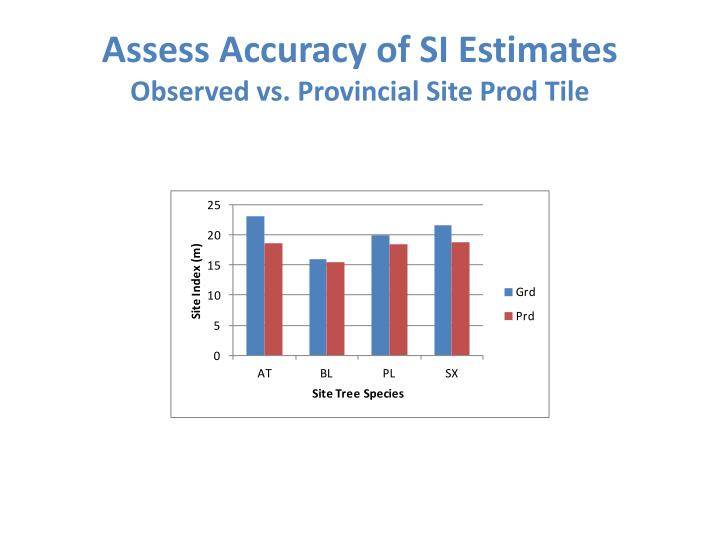 Assess Accuracy of SI Estimates