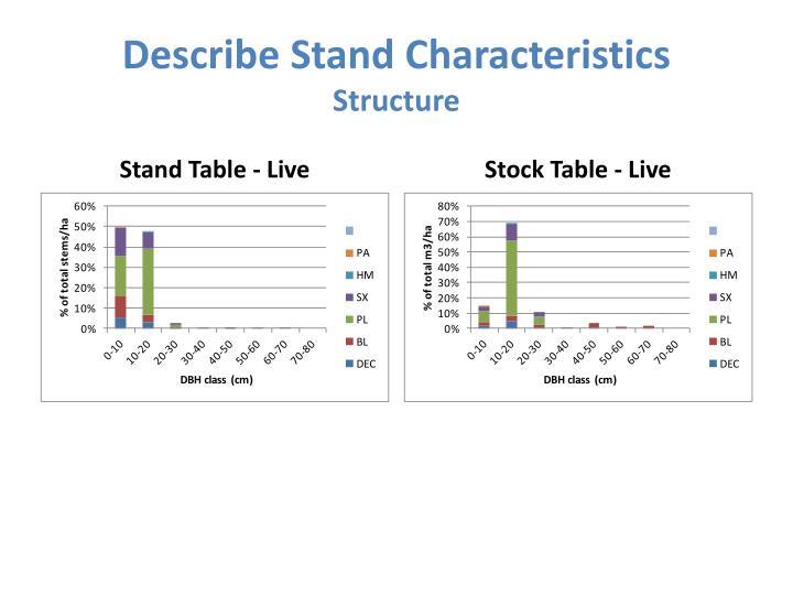 Describe Stand Characteristics