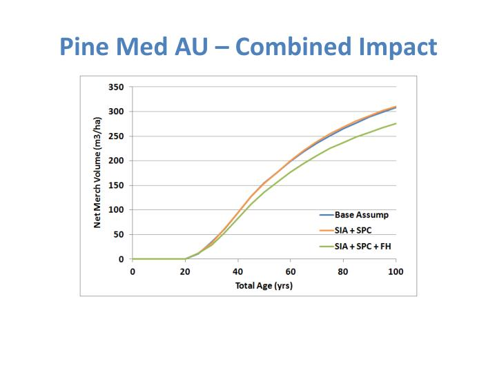 Pine Med AU – Combined Impact