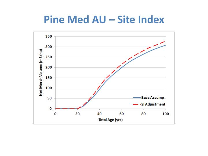 Pine Med AU – Site Index
