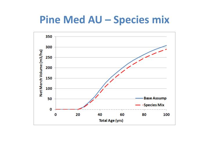 Pine Med AU – Species mix