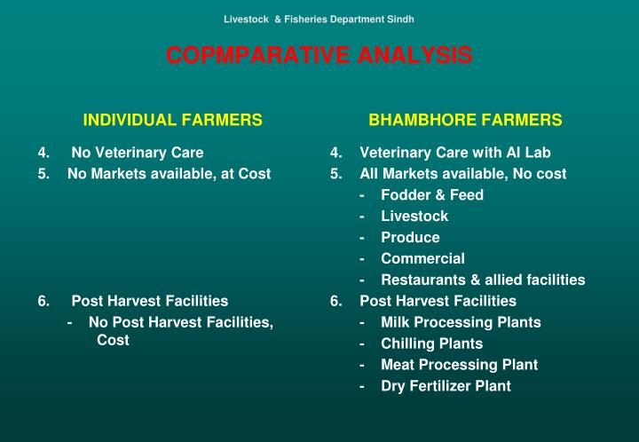 Livestock  & Fisheries Department Sindh