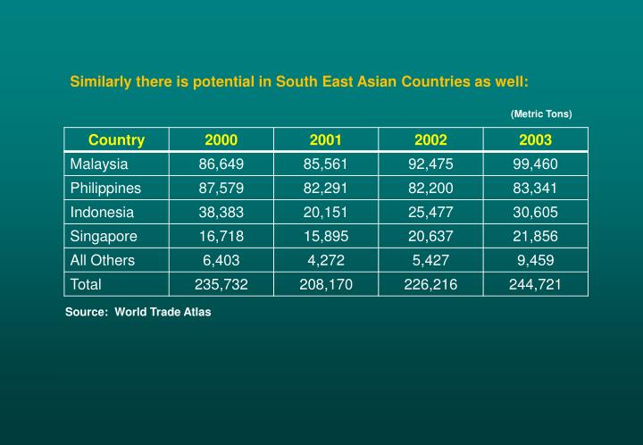 Similarly there is potential in South East Asian Countries as well: