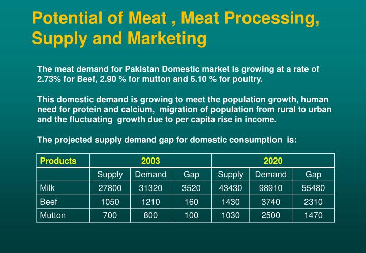 Potential of Meat , Meat Processing, Supply and Marketing