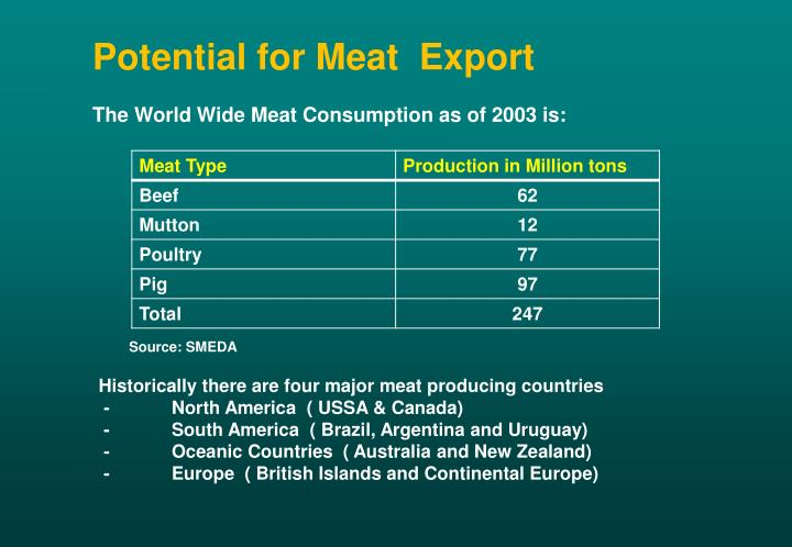 Potential for Meat  Export