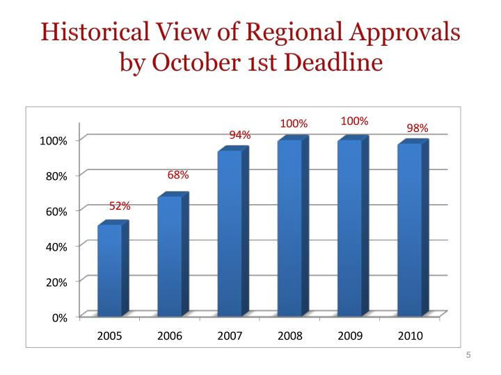 Historical View of Regional Approvals by October 1st Deadline