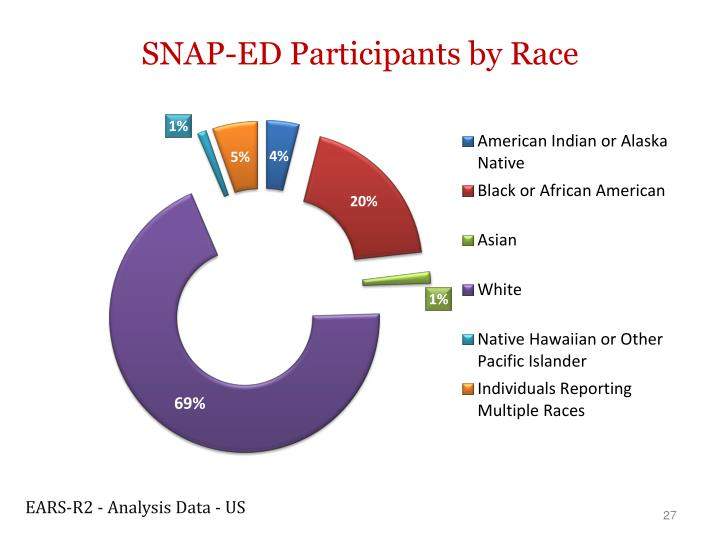 SNAP-ED Participants by Race