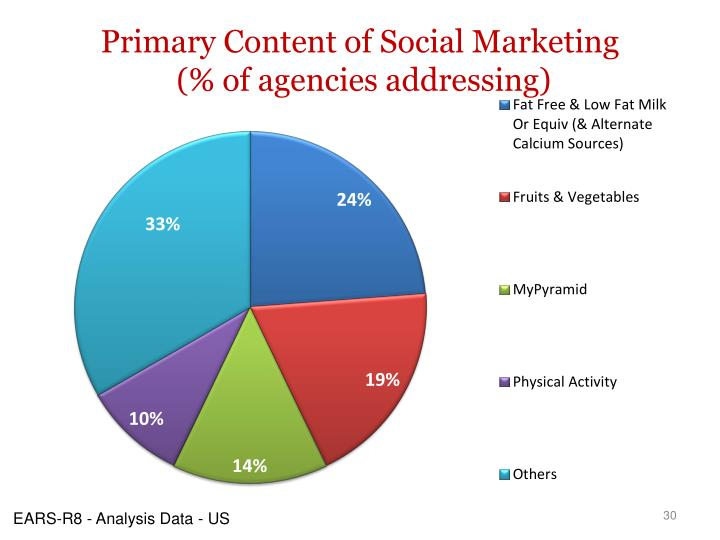 Primary Content of Social Marketing   (% of agencies addressing)