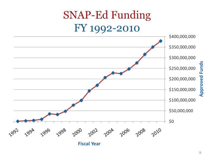 SNAP-Ed Funding