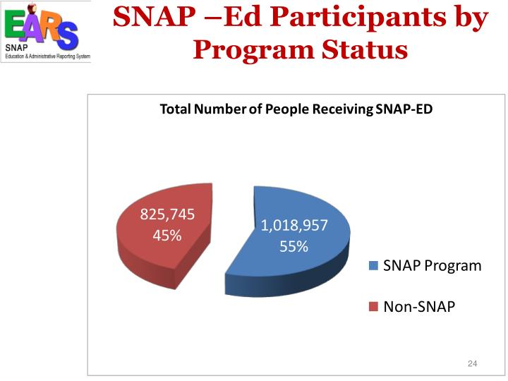 SNAP –Ed Participants by
