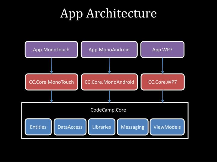 App Architecture