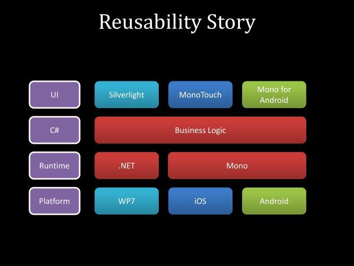 Reusability Story