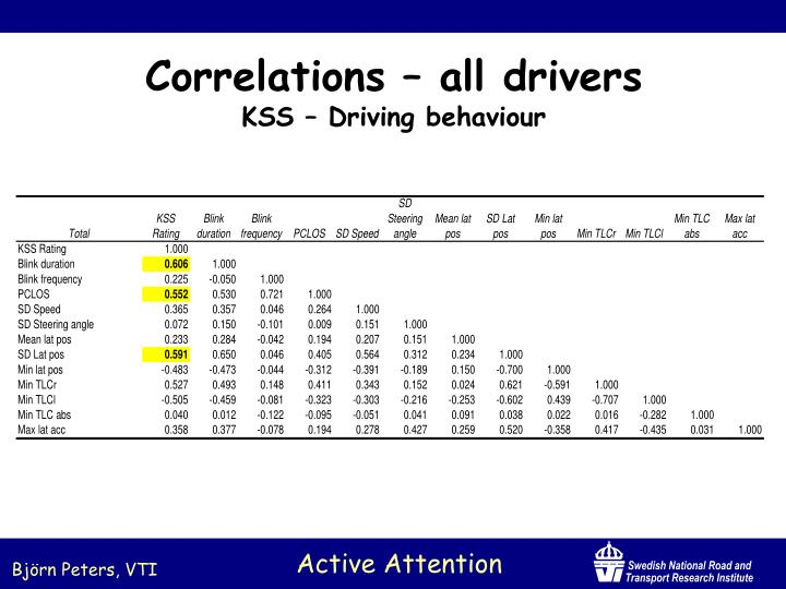 Correlations – all drivers