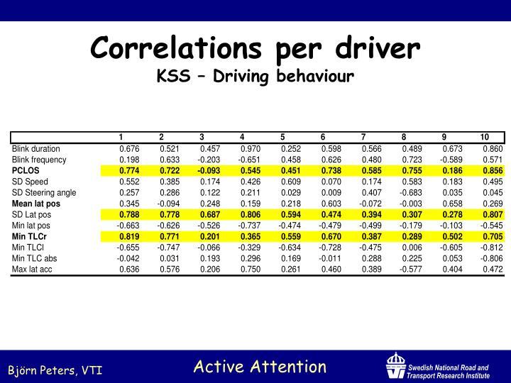 Correlations per driver