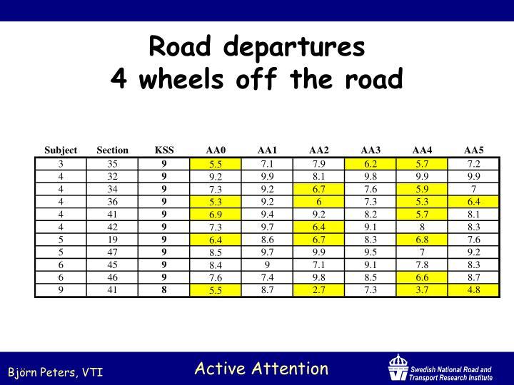 Road departures