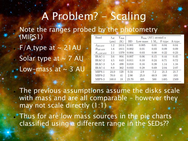 A Problem? - Scaling