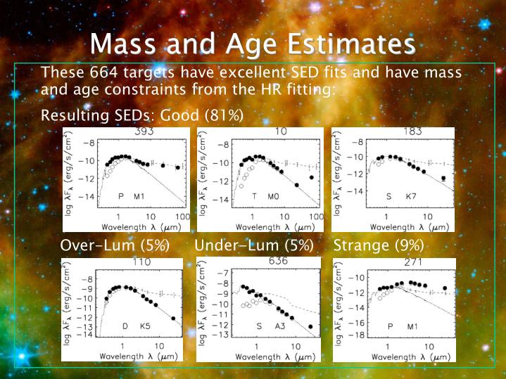 These 664 targets have excellent SED fits and have mass and age constraints from the HR fitting: