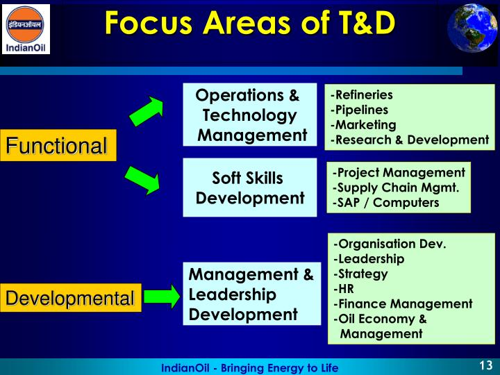 Focus Areas of T&D