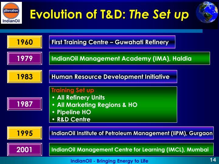 Evolution of T&D: