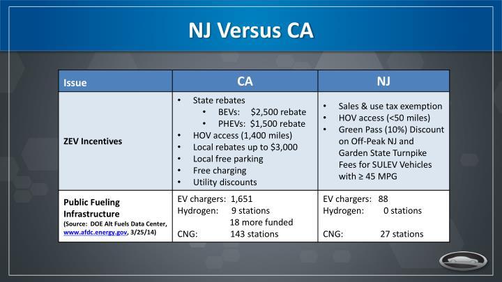 NJ Versus CA