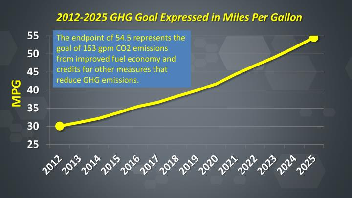 2012-2025 GHG Goal Expressed in Miles Per Gallon
