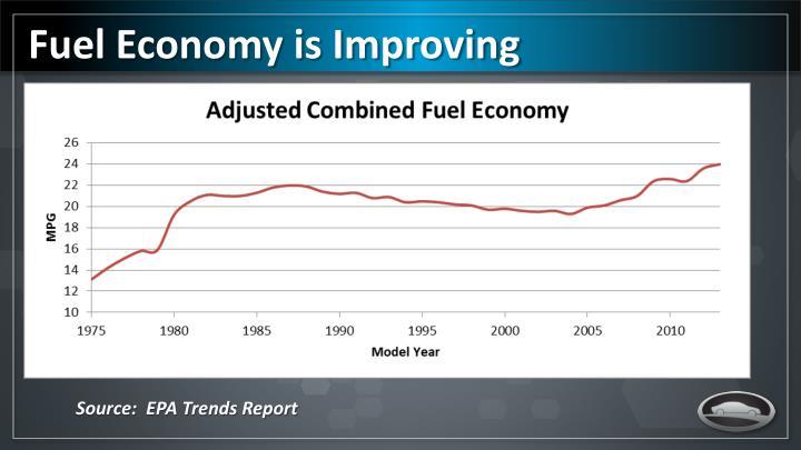 Fuel Economy is Improving