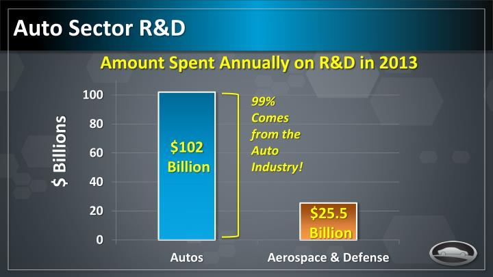 Auto Sector R&D
